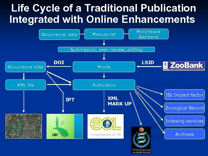 Life Cycle of a Traditional Publication Integrated with Online Enhancements Locality data file Occurrence