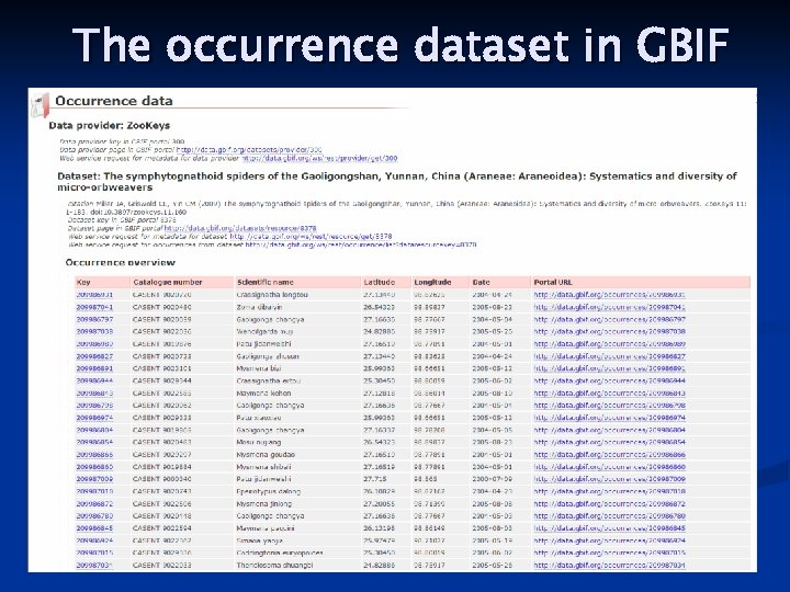 The occurrence dataset in GBIF IPT