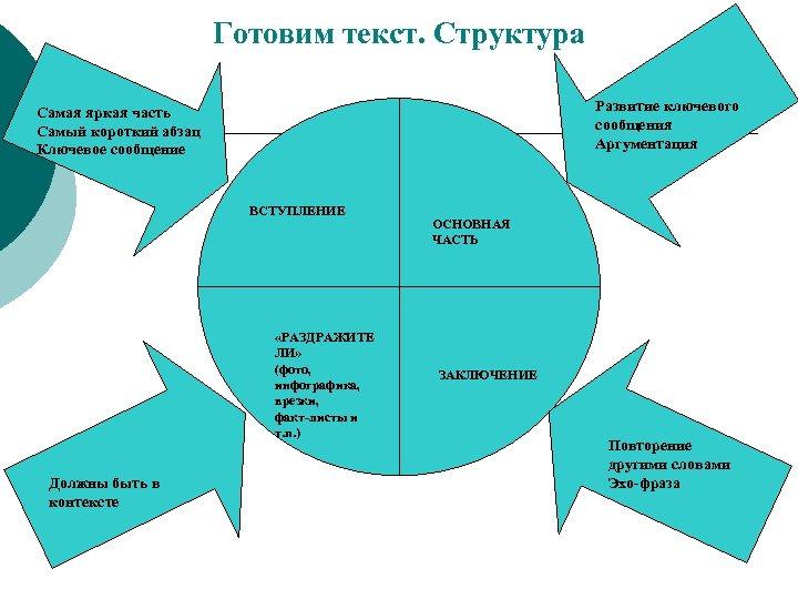 Готовим текст. Структура Развитие ключевого сообщения Аргументация Самая яркая часть Самый короткий абзац Ключевое