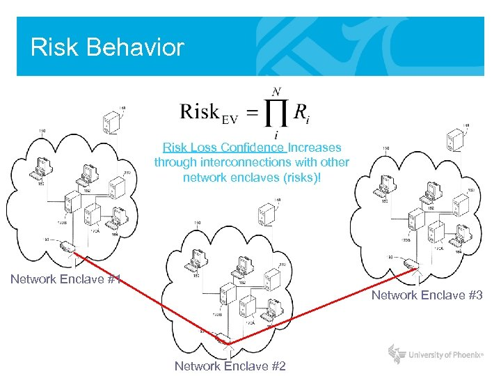 Risk Behavior Risk Loss Confidence Increases through interconnections with other network enclaves (risks)! Network