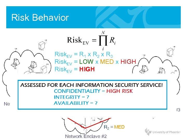 Risk Behavior Risk. EV = R 1 x R 2 x R 3 Risk.