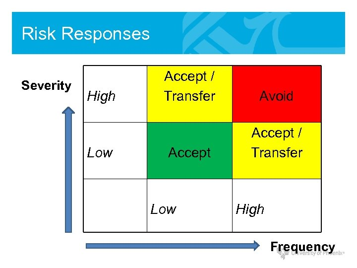 Risk Responses Severity High Low Accept / Transfer Avoid Accept / Transfer Low High