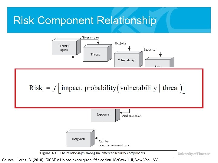 Risk Component Relationship Source: Harris, S. (2010). CISSP all in one exam guide, fifth