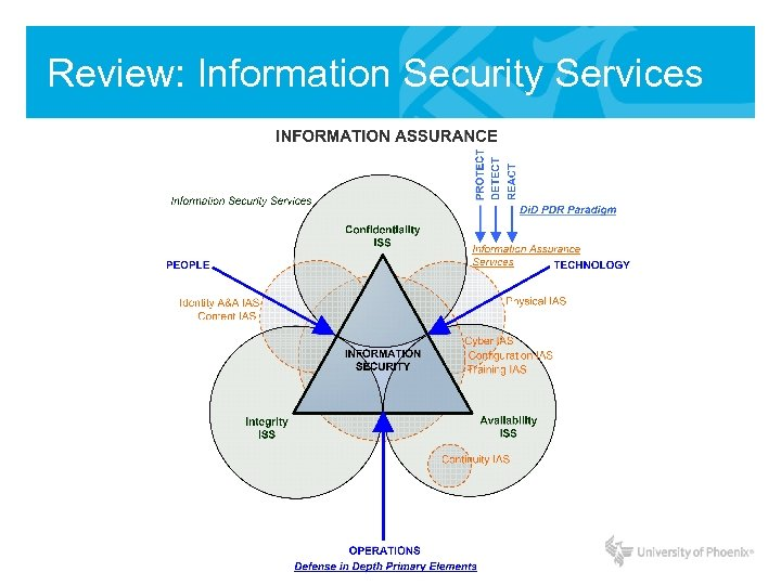 Review: Information Security Services