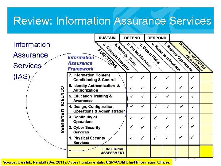 Review: Information Assurance Services (IAS) ü ü ü ü ü ü ü ü ü