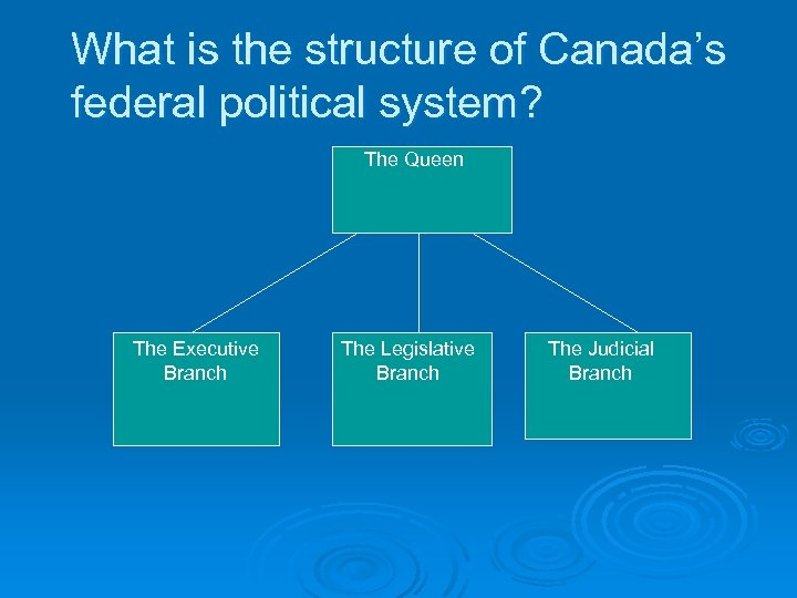 What is the structure of Canada's federal political system? The Queen The Executive Branch