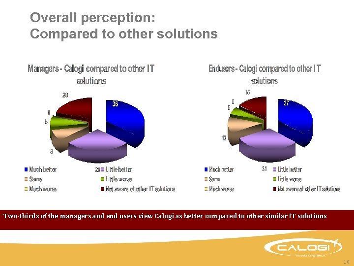 Overall perception: Compared to other solutions Two-thirds of the managers and end users view