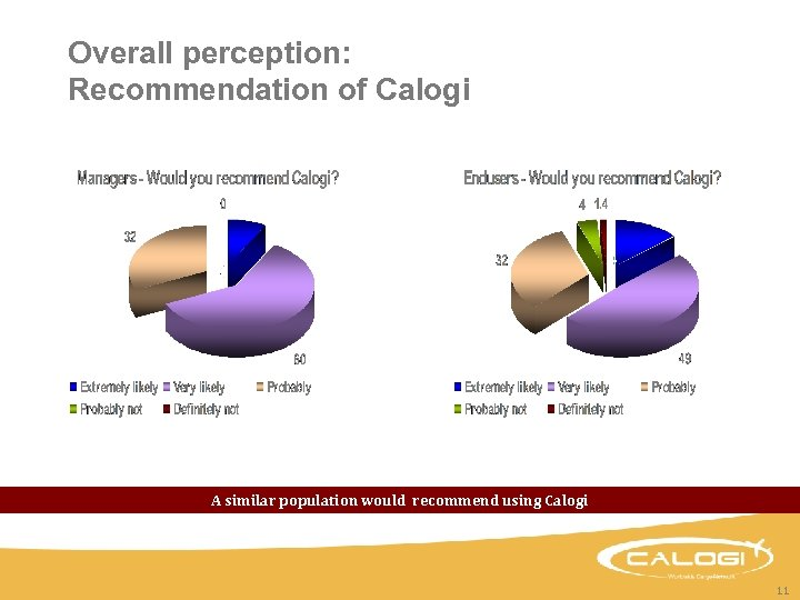 Overall perception: Recommendation of Calogi A similar population would recommend using Calogi 11