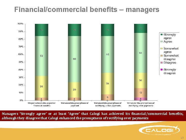 Financial/commercial benefits – managers Managers 'Strongly agree' or at least 'Agree' that Calogi has