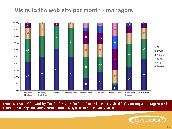 Visits to the web site per month - managers 'Track & Trace' followed by