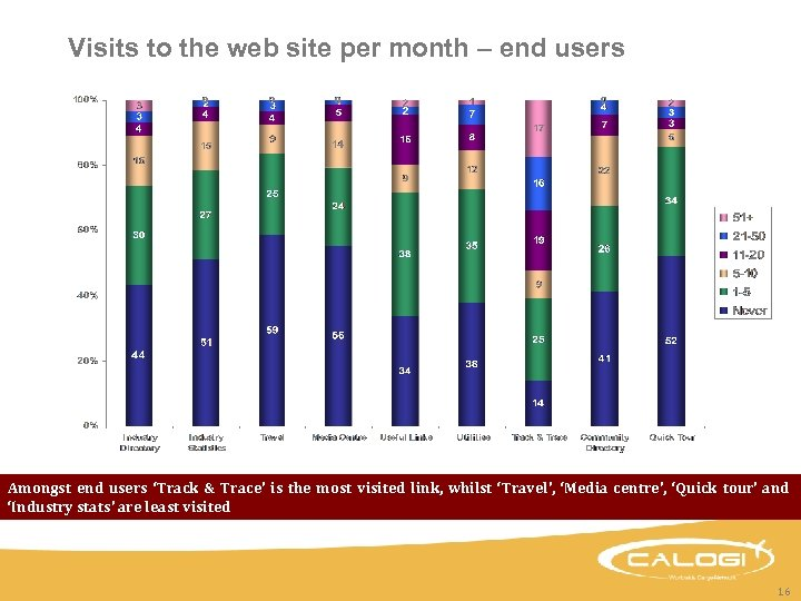 Visits to the web site per month – end users Amongst end users 'Track