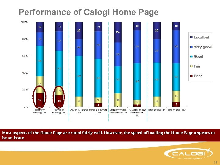 Performance of Calogi Home Page Most aspects of the Home Page are rated fairly