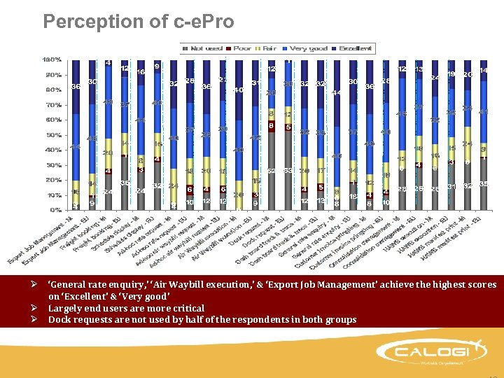 Perception of c-e. Pro Ø 'General rate enquiry, ' 'Air Waybill execution, ' &