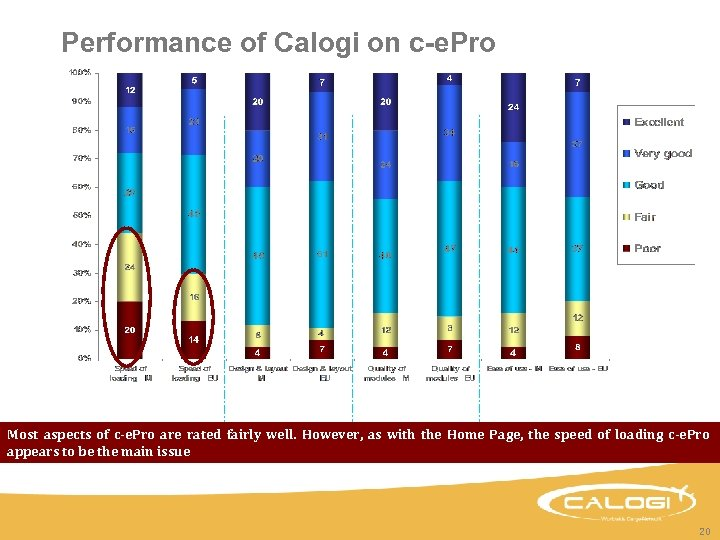 Performance of Calogi on c-e. Pro Most aspects of c-e. Pro are rated fairly