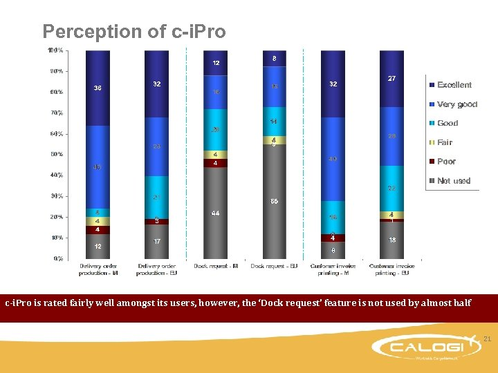 Perception of c-i. Pro is rated fairly well amongst its users, however, the 'Dock