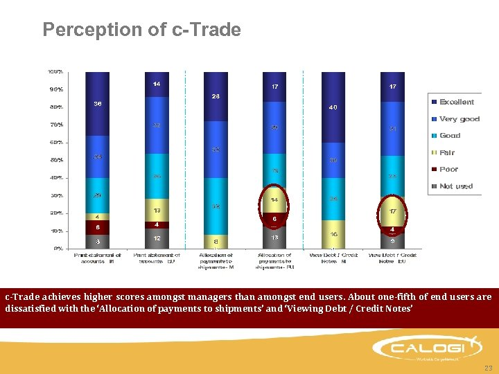 Perception of c-Trade achieves higher scores amongst managers than amongst end users. About one-fifth