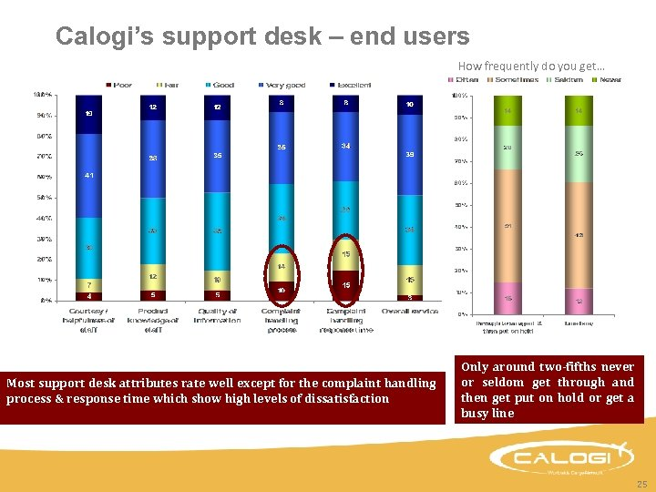 Calogi's support desk – end users How frequently do you get… Most support desk