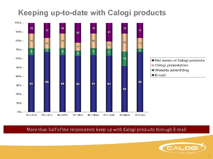 Keeping up-to-date with Calogi products More than half of the respondents keep up with