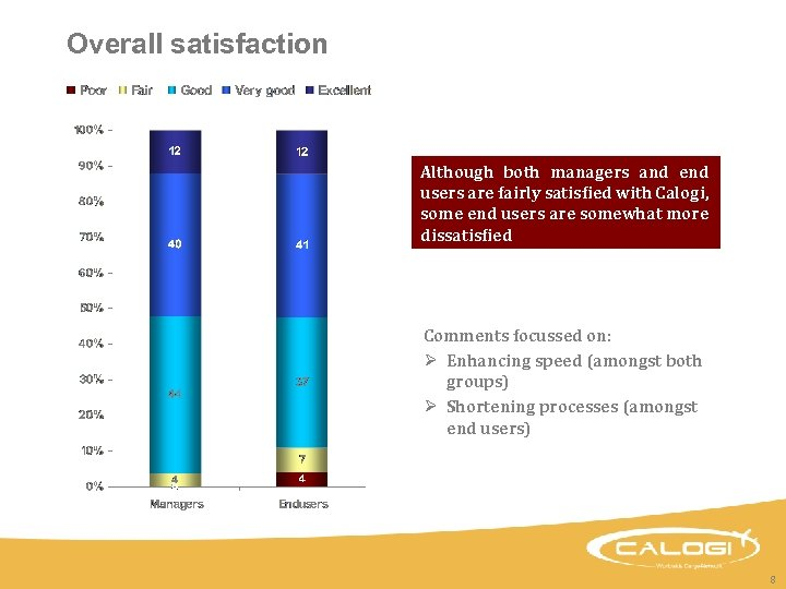 Overall satisfaction Although both managers and end users are fairly satisfied with Calogi, some