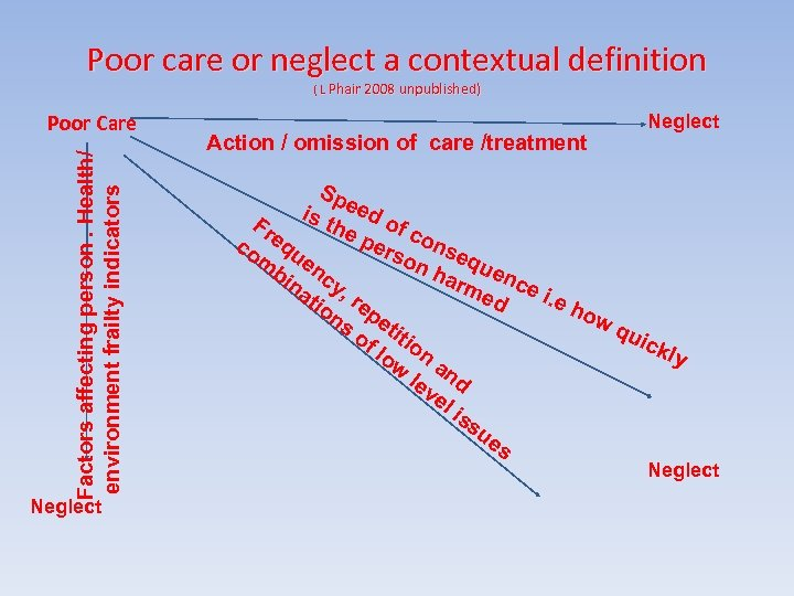 Poor care or neglect a contextual definition ( L Phair 2008 unpublished) Factors affecting