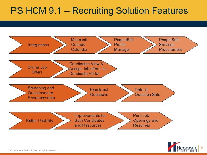 PS HCM 9. 1 – Recruiting Solution Features Integrations Online Job Offers Screening and