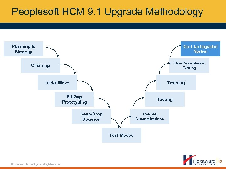 Peoplesoft HCM 9. 1 Upgrade Methodology Planning & Strategy Go- Live Upgraded System User