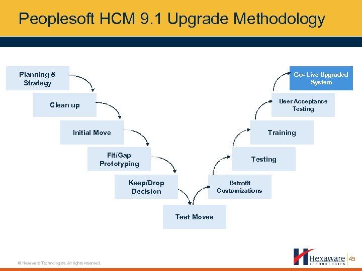 Peoplesoft HCM 9. 1 Upgrade Methodology Planning & Strategy Go- Live Upgraded System User