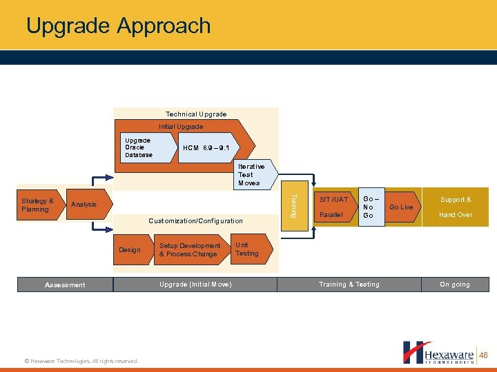 Upgrade Approach Technical Upgrade Initial Upgrade Oracle Database HCM 8. 9 – 9. 1