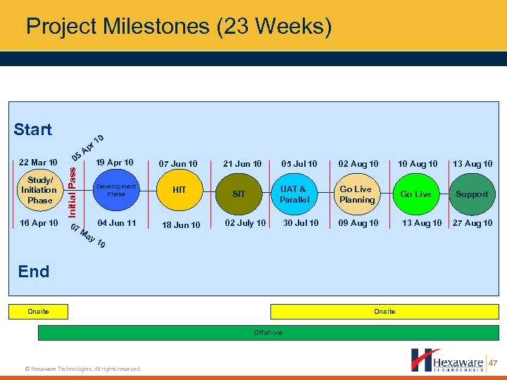 Project Milestones (23 Weeks) Start 05 Study/ Initiation Phase 16 Apr 10 07 10