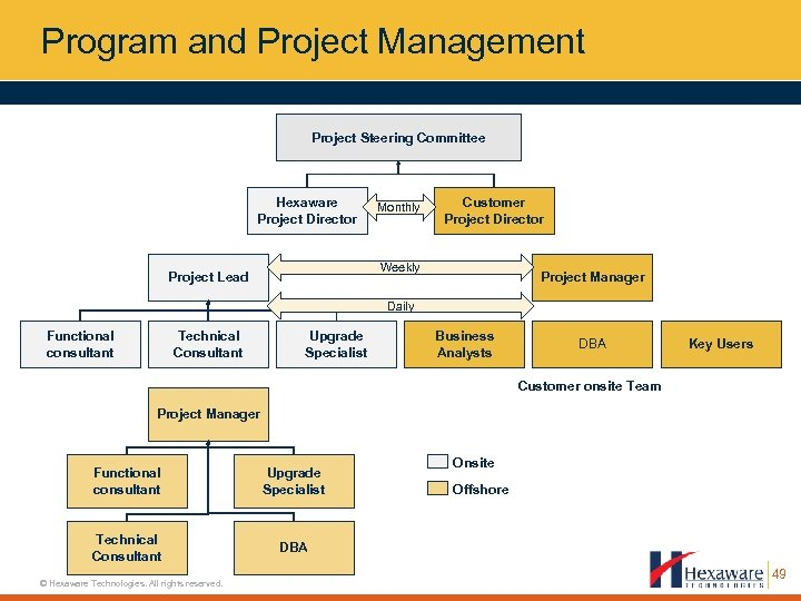 Program and Project Management Project Steering Committee Hexaware Project Director Monthly Customer Project Director
