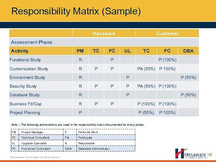 Responsibility Matrix (Sample) Hexaware Customer Assessment Phase Activity PM Functional Study R Environment Study