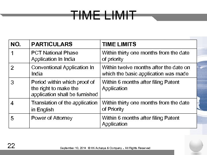 TIME LIMIT NO. PARTICULARS TIME LIMITS 1 PCT National Phase Application In India Within