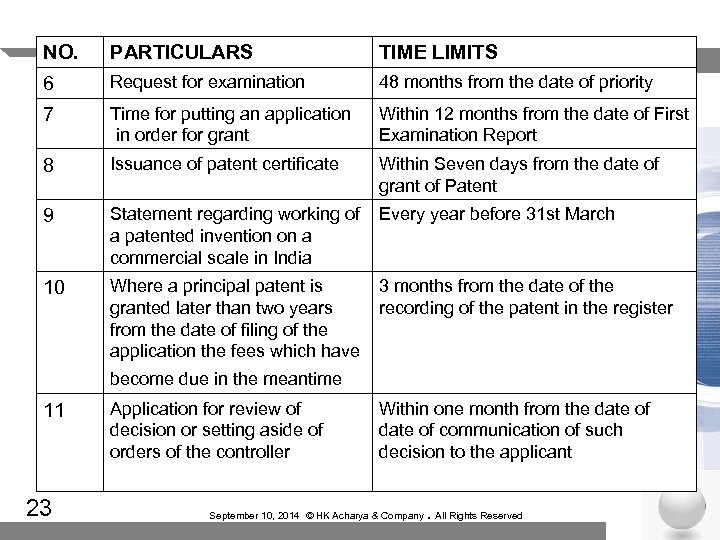 NO. PARTICULARS TIME LIMITS 6 Request for examination 48 months from the date of