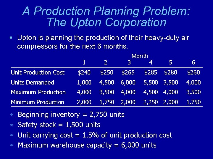 A Production Planning Problem: The Upton Corporation § Upton is planning the production of