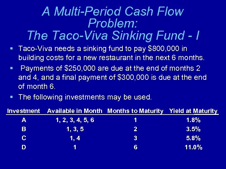 A Multi-Period Cash Flow Problem: The Taco-Viva Sinking Fund - I § Taco-Viva needs