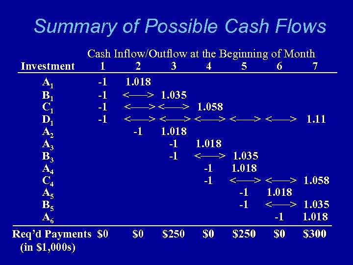 Summary of Possible Cash Flows Cash Inflow/Outflow at the Beginning of Month Investment 1