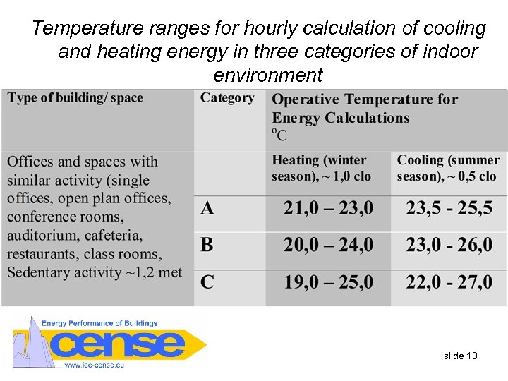 Temperature ranges for hourly calculation of cooling and heating energy in three categories of