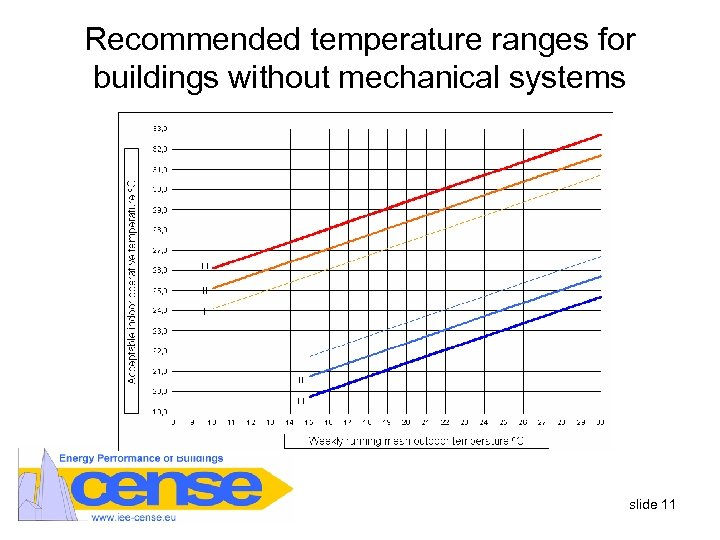 Recommended temperature ranges for buildings without mechanical systems slide 11