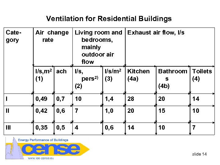 Ventilation for Residential Buildings Category Air change rate Living room and Exhaust air flow,