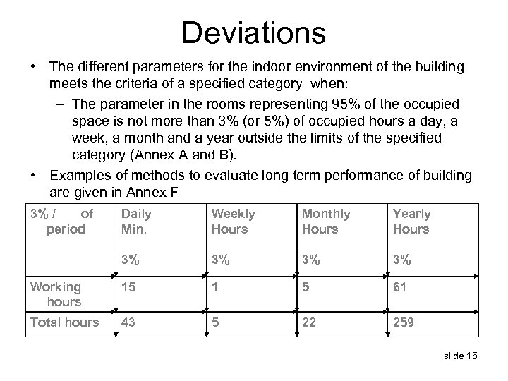 Deviations • The different parameters for the indoor environment of the building meets the