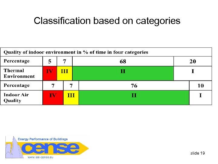 Classification based on categories slide 19