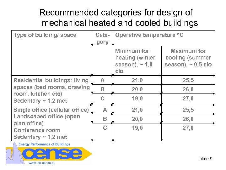 Recommended categories for design of mechanical heated and cooled buildings Type of building/ space