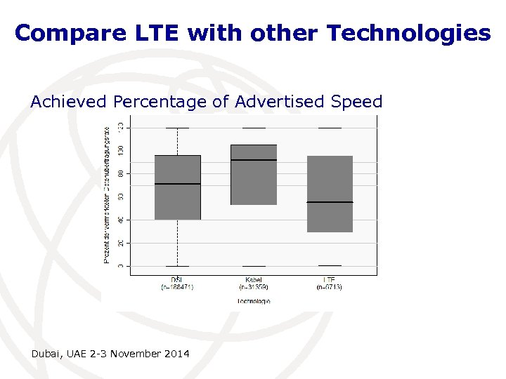 Compare LTE with other Technologies Achieved Percentage of Advertised Speed Dubai, UAE 2 -3