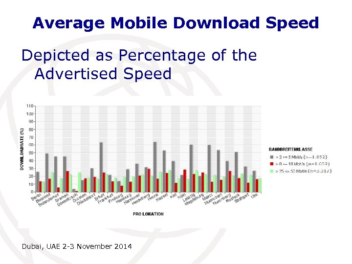 Average Mobile Download Speed Depicted as Percentage of the Advertised Speed Dubai, UAE 2