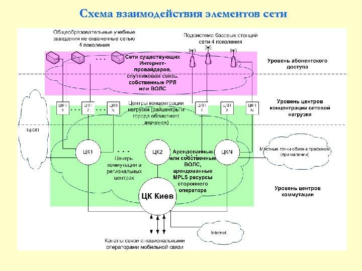 Схема взаимодействия элементов сети