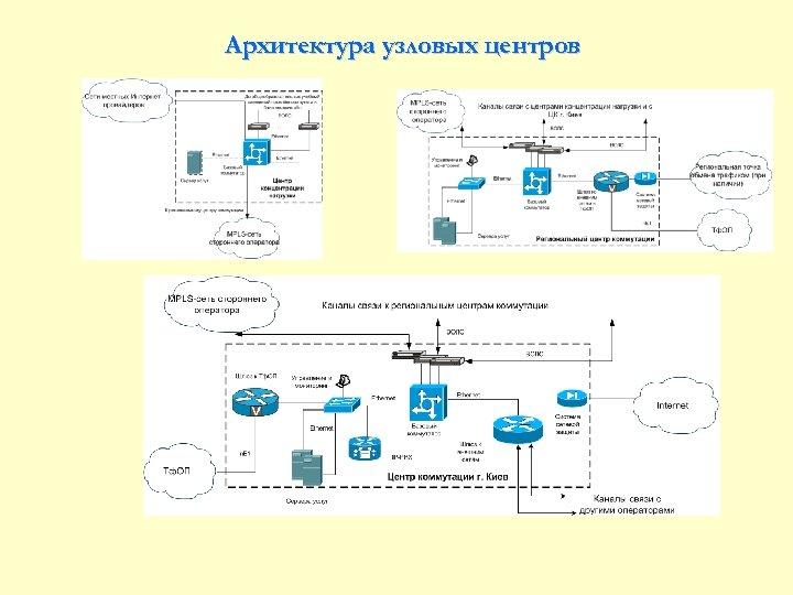 Архитектура узловых центров