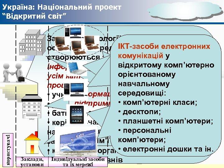 """користувачі Україна: Національний проект """"Відкритий світ"""" Заклади, установи Засоби і технології відкритого ІКТ-засоби електронних"""