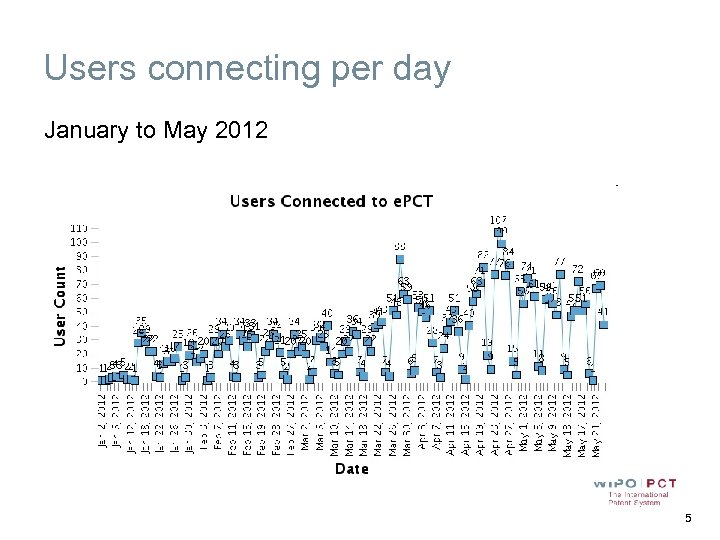 Users connecting per day January to May 2012 5