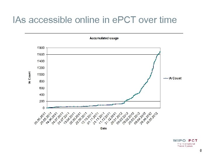 IAs accessible online in e. PCT over time 6