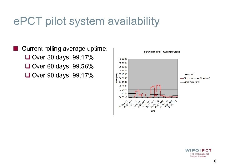 e. PCT pilot system availability Current rolling average uptime: q Over 30 days: 99.